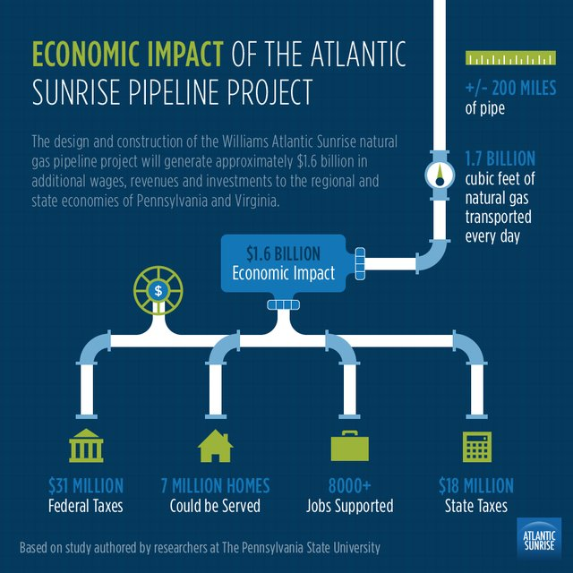 Atlantic pipeline, Williams Partners