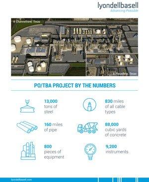 LyondellBasell PO/TBA Infographic - img
