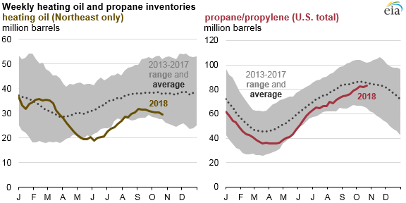 Winter begins with higher U S  heating oil and propane