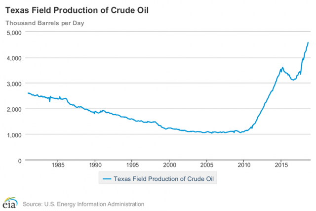 texas_oil_production.png
