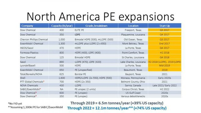 Petrochemical Update, Texas, Energy, Production, Permian