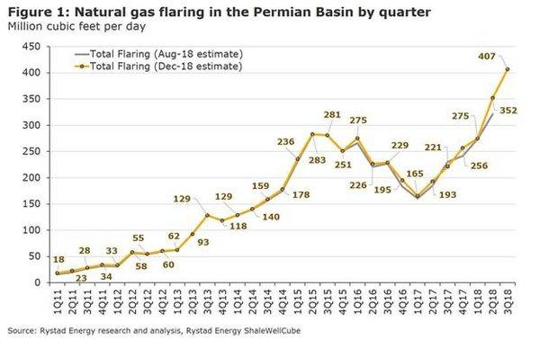 gas flare chart.jpg