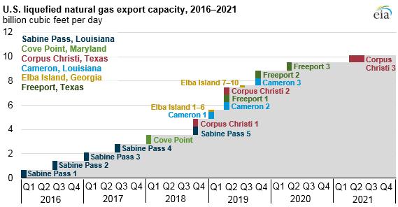 lng_export_capacity.png