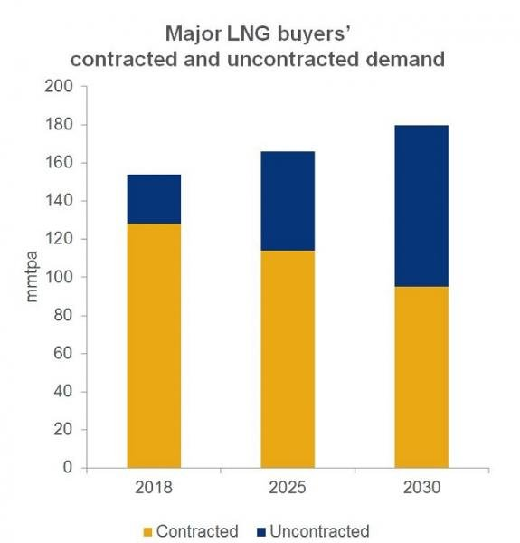 650_major_lng_buyers_contracted_and_uncontracted_demand_1.jpg