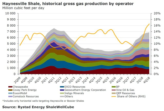 haynesville-shale-historical-gas-production-by-operator-figure-1.jpg