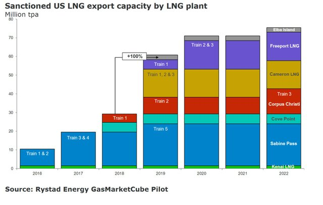 sanctioned-us-lng-export-capacity-figure-3.jpg
