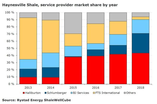 haynesville-shale-service-provider-market-share-figure-2.jpg
