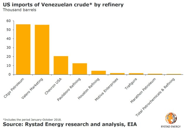 us-imports-of-venezuelan-crude-by-refinery-2018.jpg