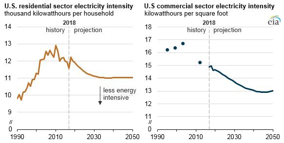 EIA Graph #1.png