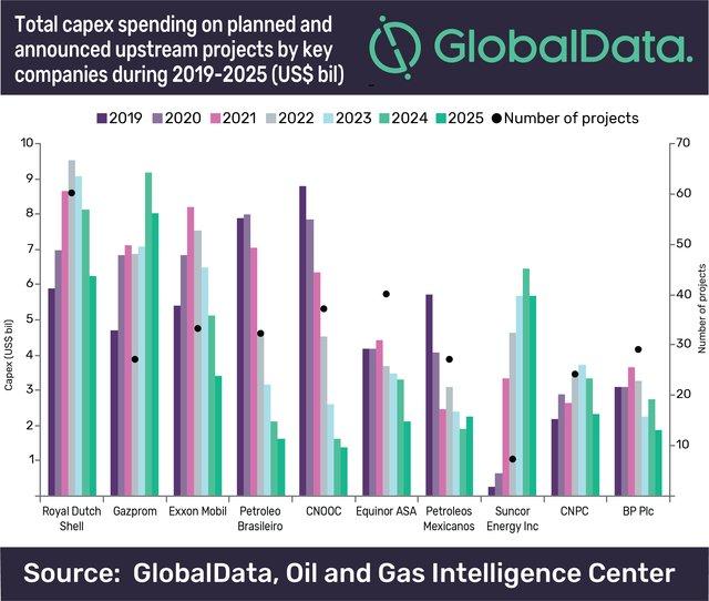 GlobalData chart.png