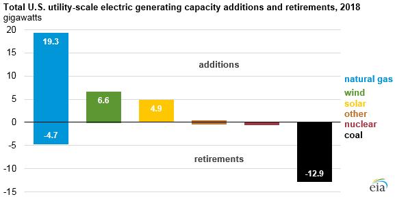 EIA graph 8.png