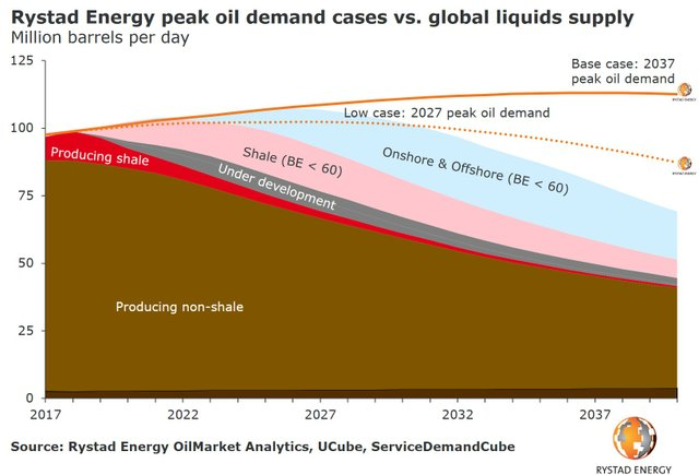 rystad oil-demand-curves-vs-oil-supply.jpg
