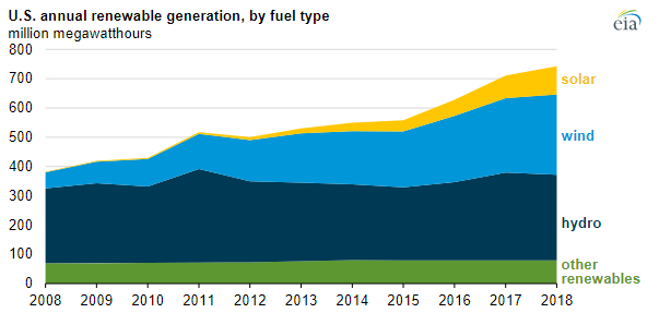 EIA renewables graph 1.PNG