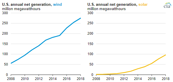 EIA wind and solar.PNG