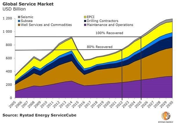 Rystad Chart.jpg