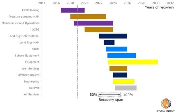 Rystad Chart 2.jpg