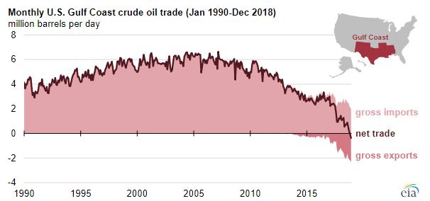 EIA crude oil chart.PNG