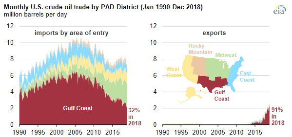 EIA crude oil chart 2.PNG