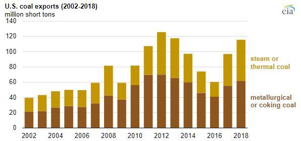 EIA Coal chart 1.PNG