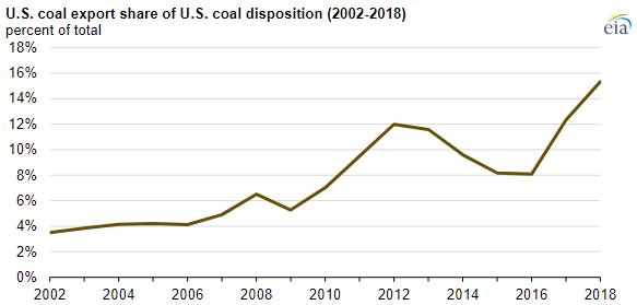 EIA Coal chart 2.PNG