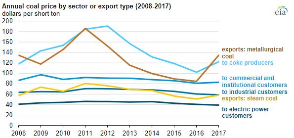 EIA Coal chart 4.PNG