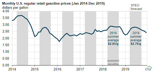 EIA Gas Price Chart 1.PNG
