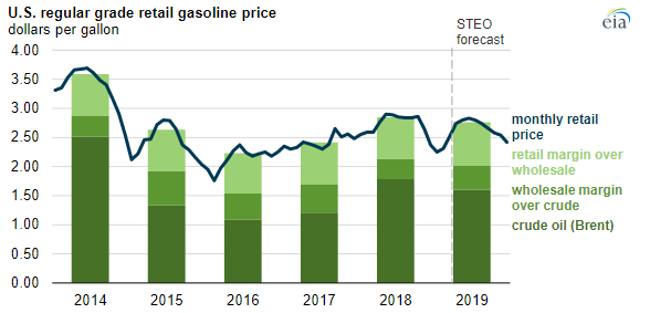 EIA Gas Price Chart 2.PNG
