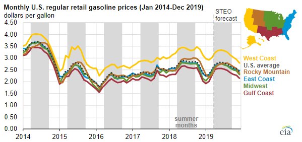 EIA Gas Price Chart 3.PNG