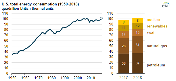 EIA Energy Consumption chart 1.PNG