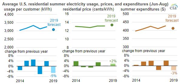 EIA Energy Consumption 2.PNG