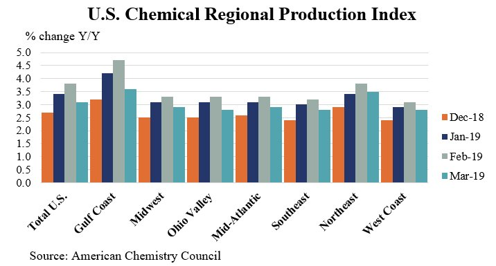 ACC U S Chemical Production Lower In March BIC Magazine
