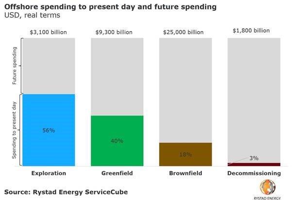 Rystad spending.jpg