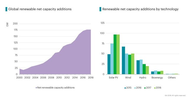 IEA renewable chart 1.jpg
