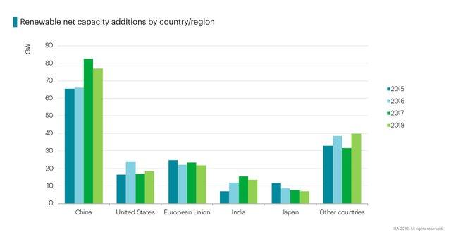IEA renewable chart 2.jpg