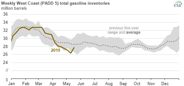 EIA gas prices chart3.jpg