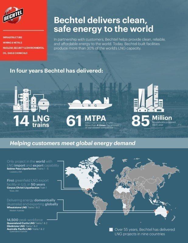 Bechtel LNG Infographic