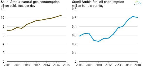 EIA Saudi Arabia chart2.jpg