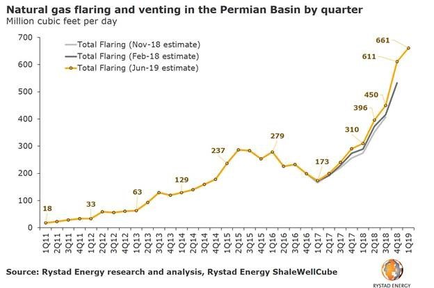 Rystad Natural Gas Chart 1.jpg