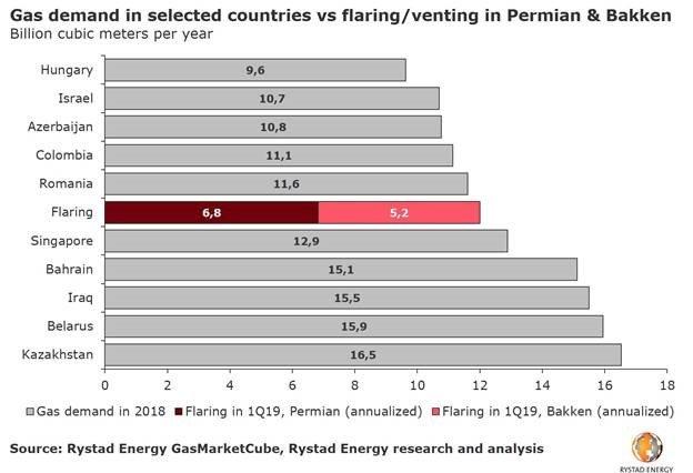 Rystad Natural Gas Chart 2.jpg
