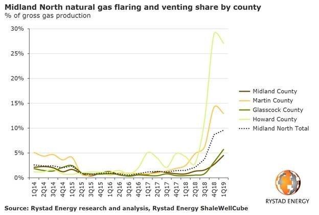 Rystad Natural Gas Chart 3.jpg
