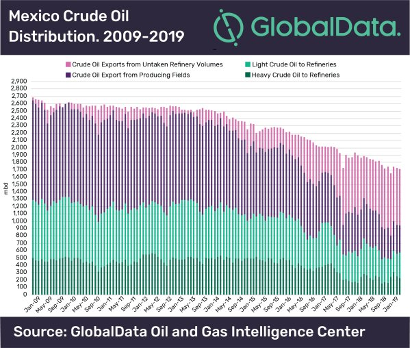 GlobalData Mexico Crude Oil.png