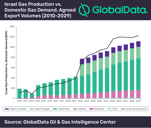 GlobalData Israel Gas production.png