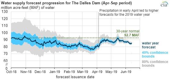 EIA hydroelectric chart2.jpg