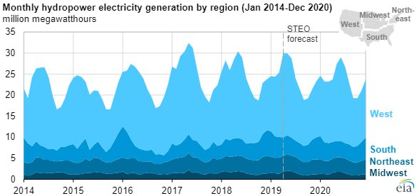 EIA hydroelectric chart3.jpg
