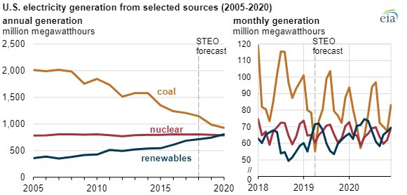 EIA electricity generation chart3.jpg