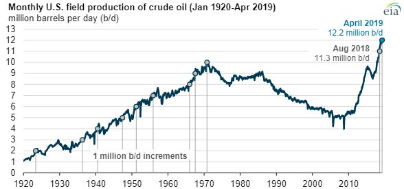 EIA crude oil main.jpg