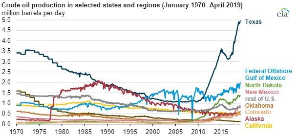 EIA crude oil chart2.jpg