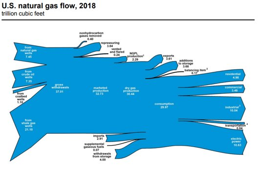 EIA natural gas main.png
