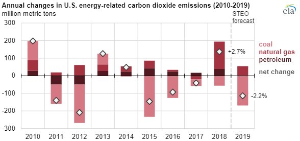 EIA CO2 emissionsmain.jpg