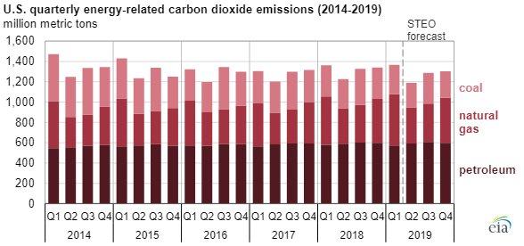 EIA CO2 emissions chart2.jpg